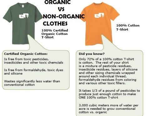 100% organic cotton t-shirt vs regular t-shirt. SatansSchlongs.com