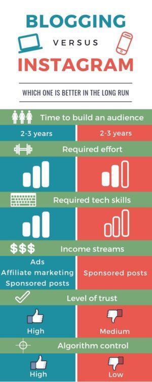 blogging-versus-instagram-comparison